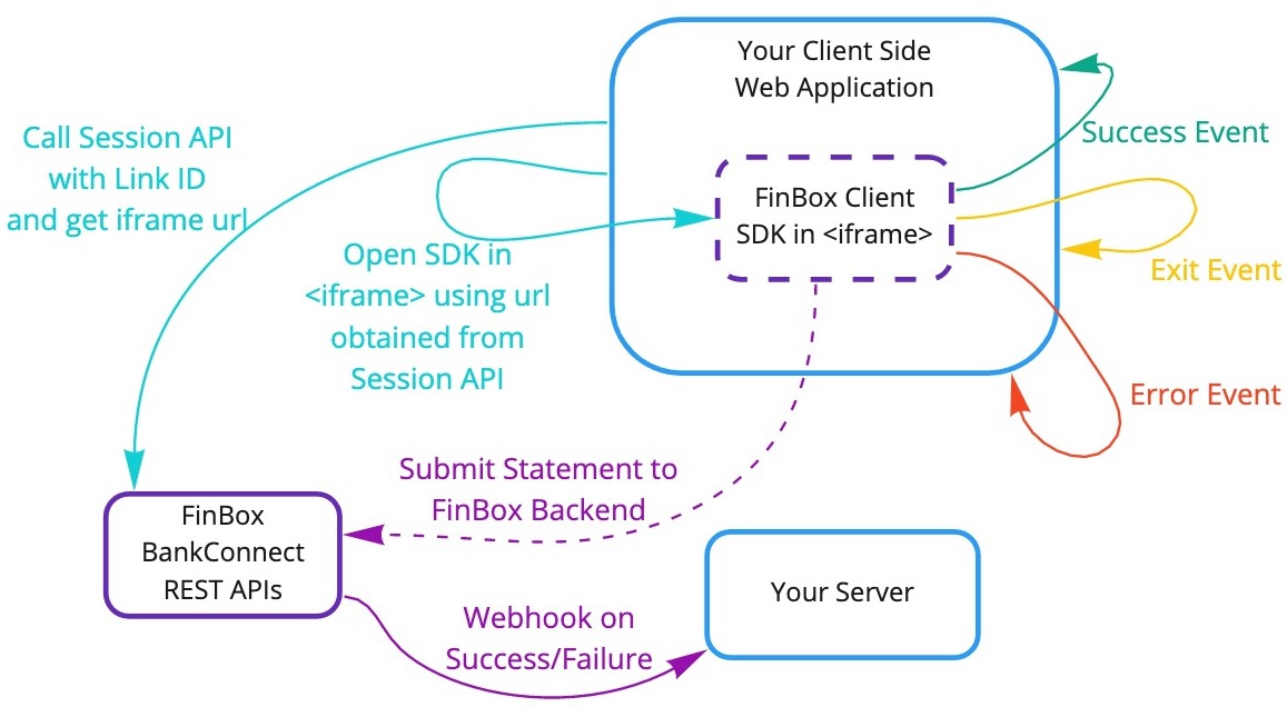 JavaScript Client SDK iframe Workflow